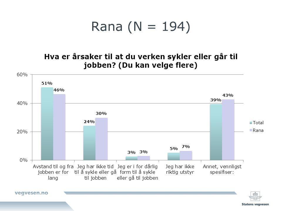 Rana (N = 194)