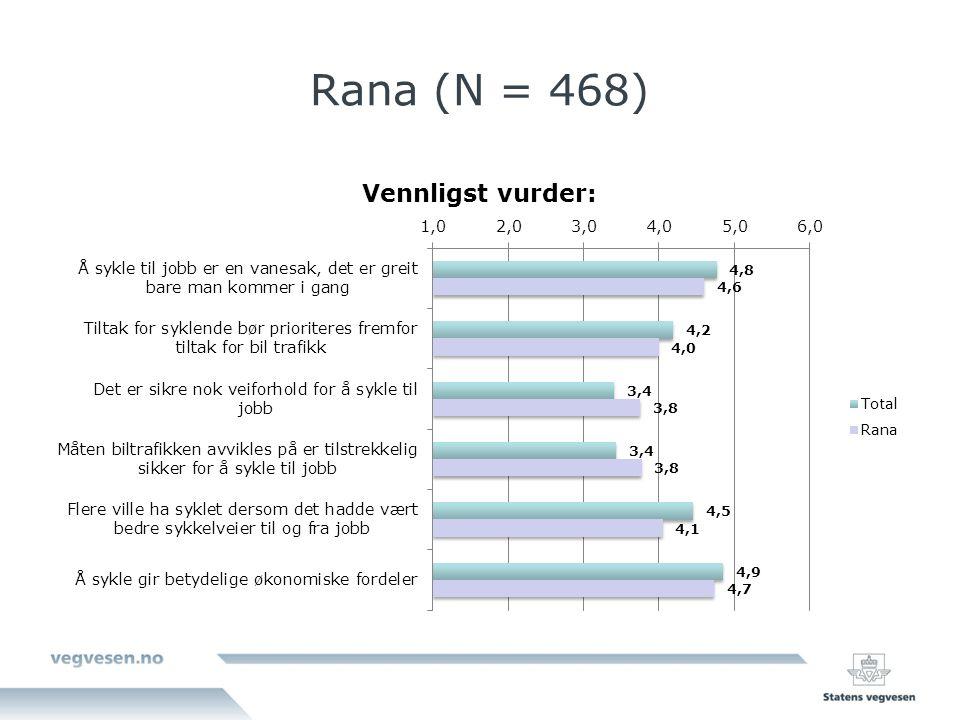 Rana (N = 468)
