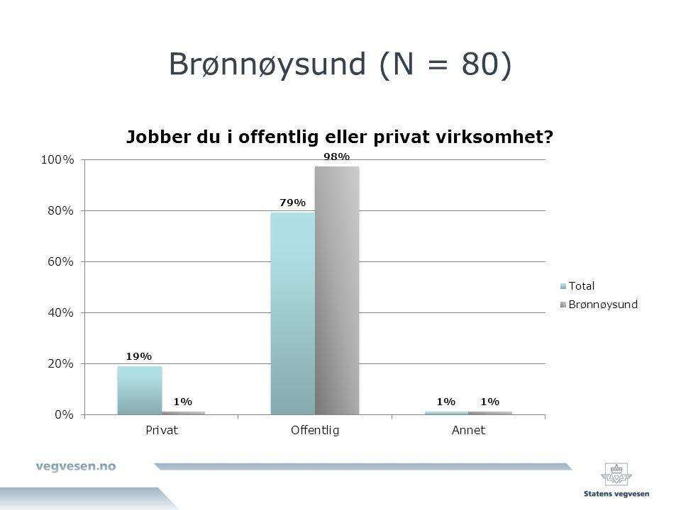 Brønnøysund (N = 80)