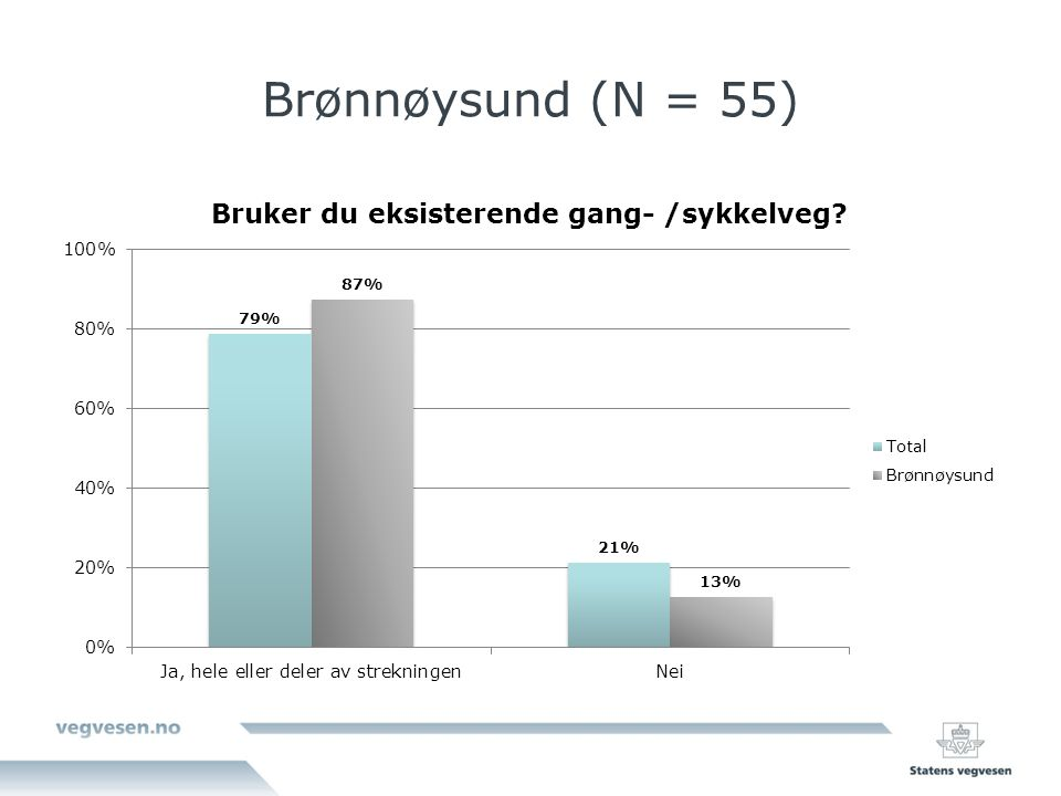 Brønnøysund (N = 55)
