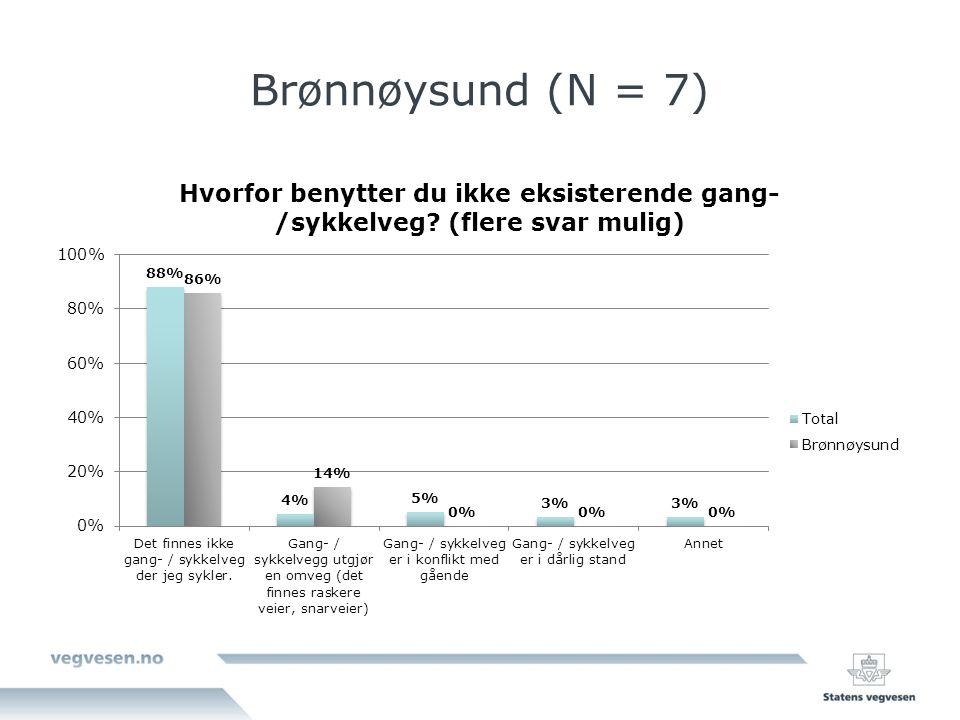 Brønnøysund (N = 7)