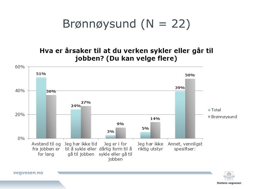 Brønnøysund (N = 22)
