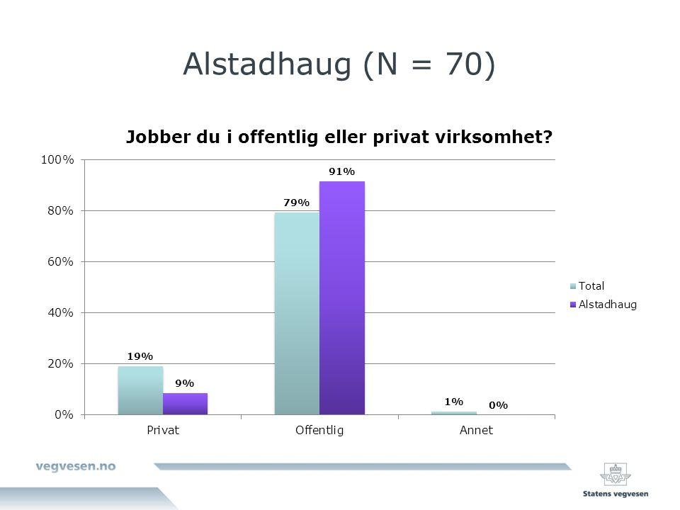Alstadhaug (N = 70)