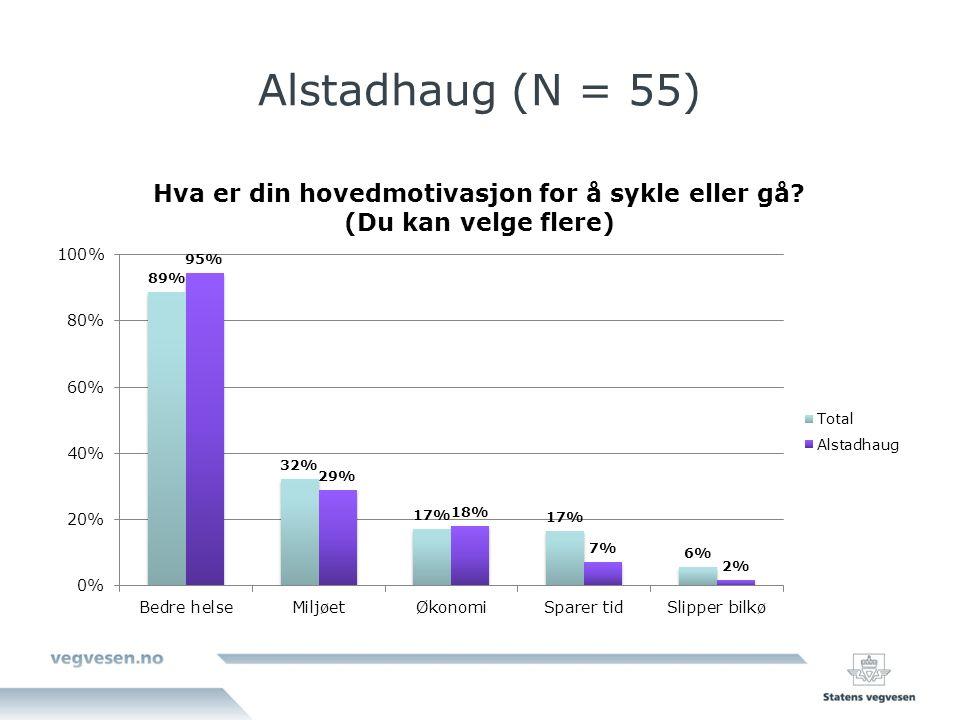 Alstadhaug (N = 55)