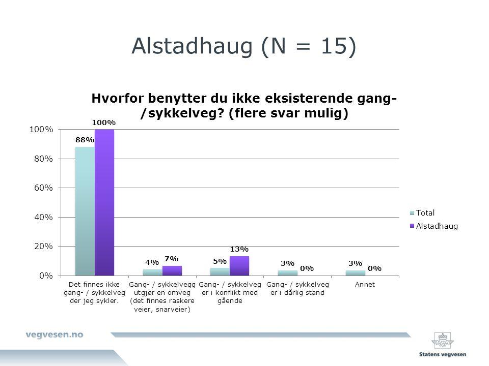 Alstadhaug (N = 15)