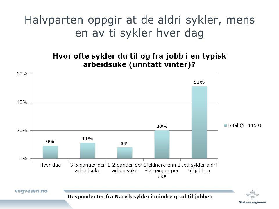 Halvparten oppgir at de aldri sykler, mens en av ti sykler hver dag Respondenter fra Narvik sykler i mindre grad til jobben