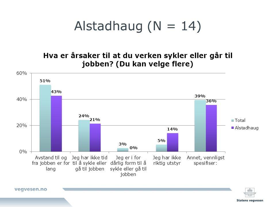 Alstadhaug (N = 14)