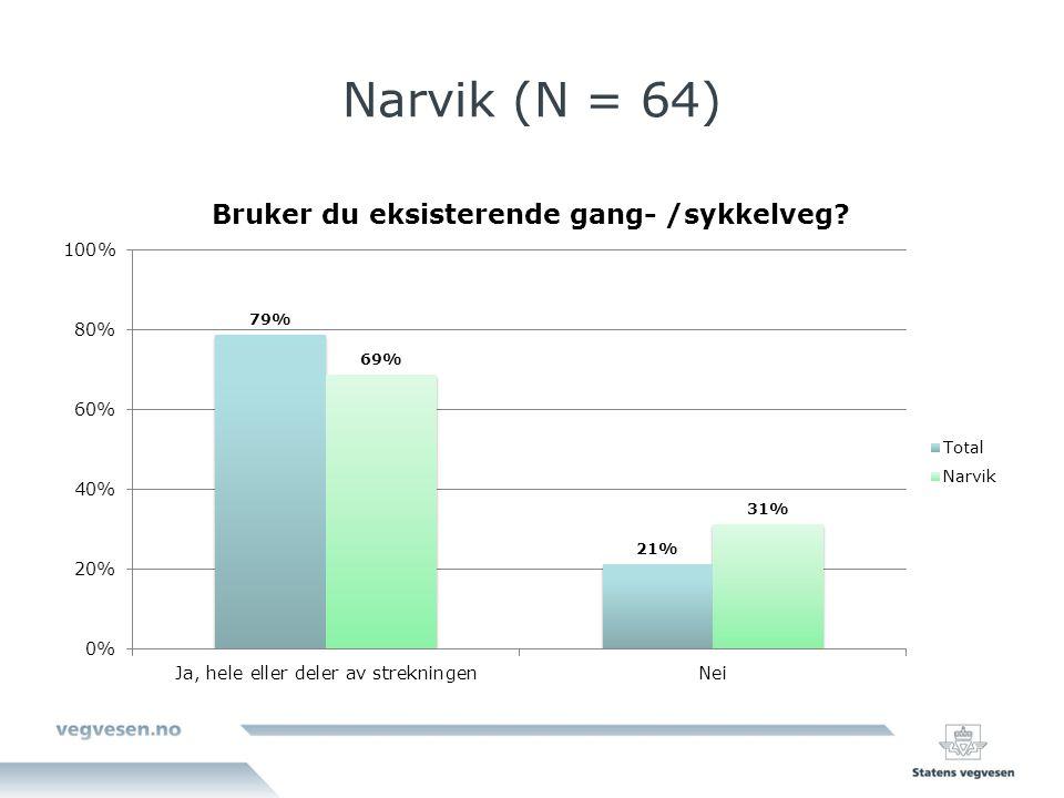 Narvik (N = 64)