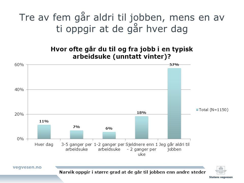 Tre av fem går aldri til jobben, mens en av ti oppgir at de går hver dag Narvik oppgir i større grad at de går til jobben enn andre steder