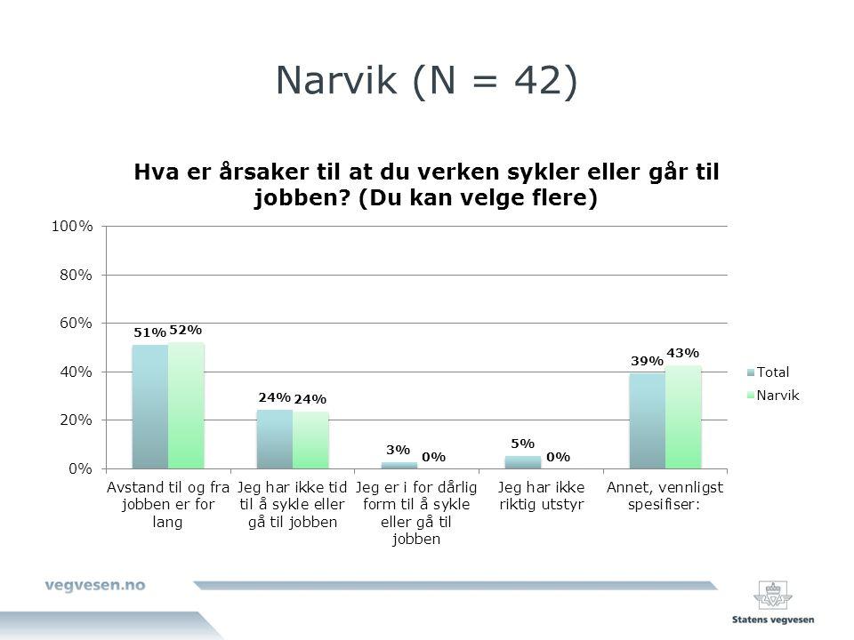 Narvik (N = 42)