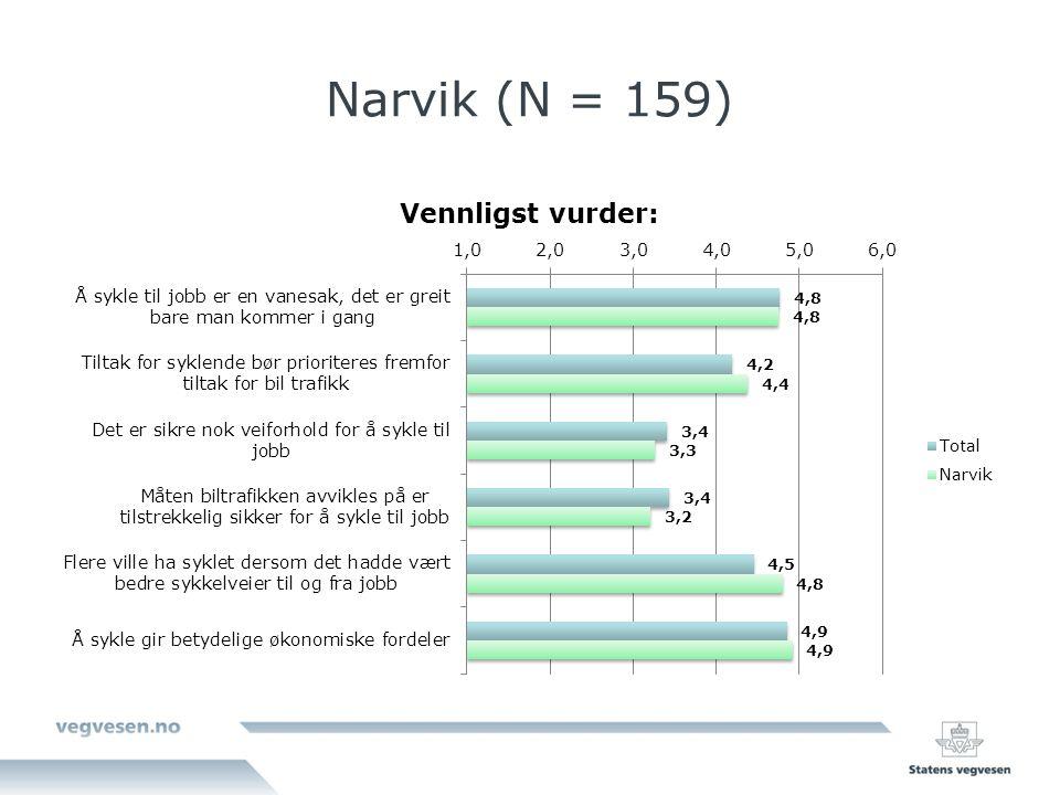 Narvik (N = 159)