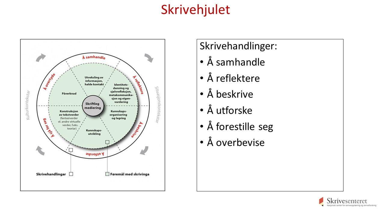 Skrivehjulet Skrivehandlinger: Å samhandle Å reflektere Å beskrive Å utforske Å forestille seg Å overbevise