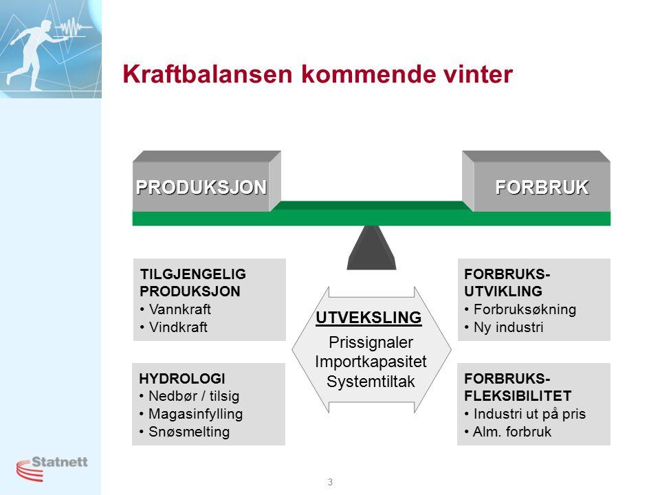 3 Kraftbalansen kommende vinter PRODUKSJONFORBRUK HYDROLOGI Nedbør / tilsig Magasinfylling Snøsmelting TILGJENGELIG PRODUKSJON Vannkraft Vindkraft FORBRUKS- UTVIKLING Forbruksøkning Ny industri FORBRUKS- FLEKSIBILITET Industri ut på pris Alm.