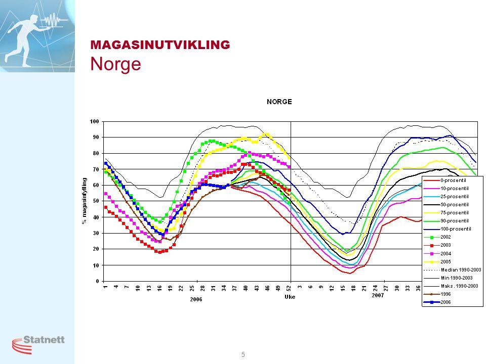 5 MAGASINUTVIKLING Norge
