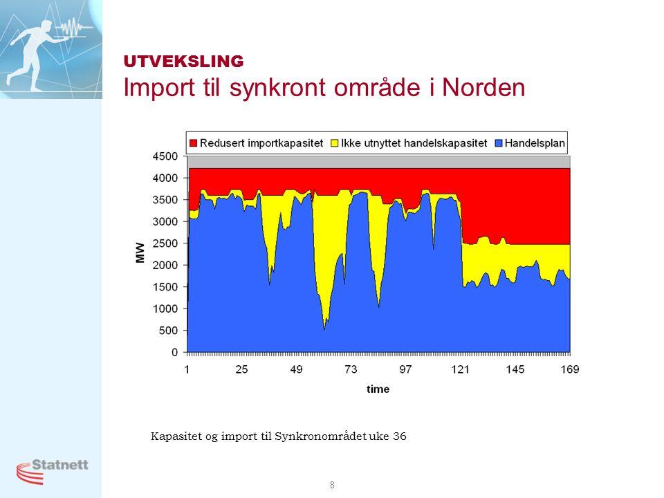 8 Kapasitet og import til Synkronområdet uke 36 UTVEKSLING Import til synkront område i Norden