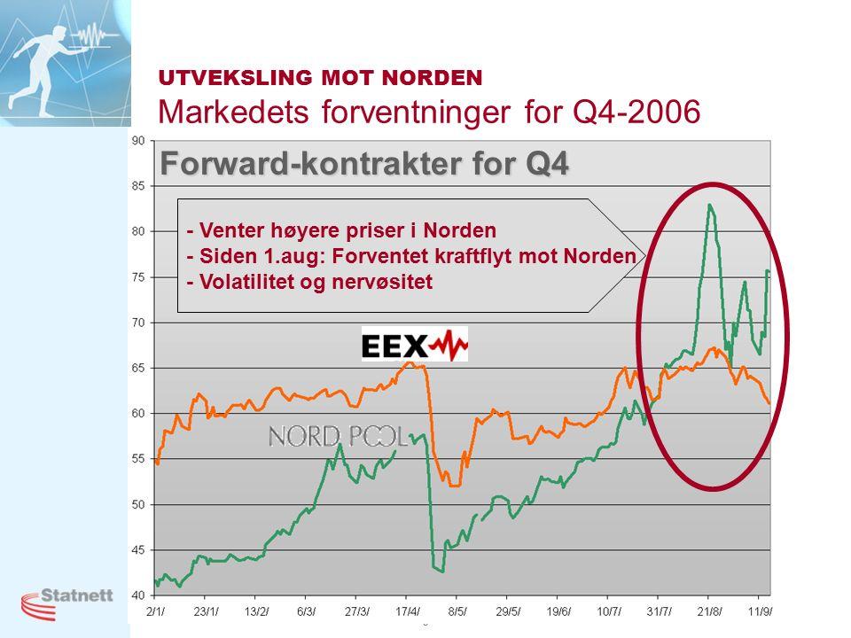 9 UTVEKSLING MOT NORDEN Markedets forventninger for Q4-2006 - Venter høyere priser i Norden - Siden 1.aug: Forventet kraftflyt mot Norden - Volatilitet og nervøsitet Forward-kontrakter for Q4