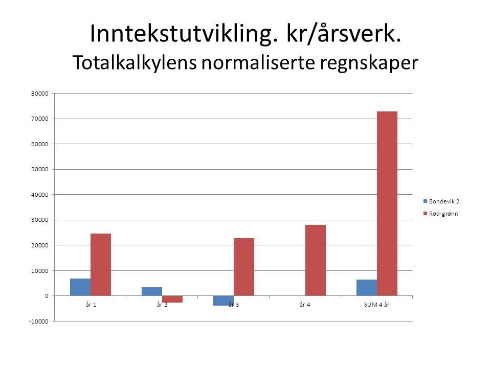 Inntekstutvikling. kr/årsverk. Totalkalkylens normaliserte regnskaper