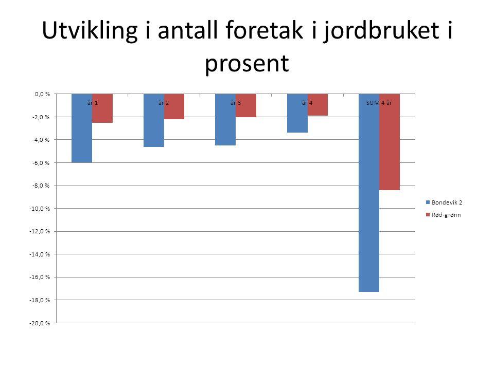 Utvikling i antall foretak i jordbruket i prosent