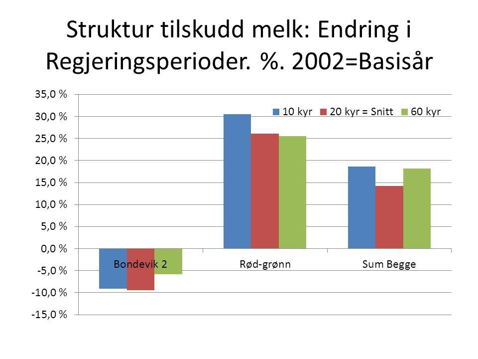 Struktur tilskudd melk: Endring i Regjeringsperioder. %. 2002=Basisår