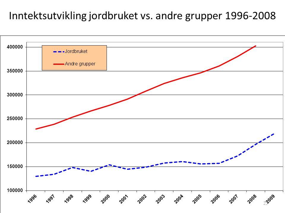 Inntektsutvikling jordbruket vs. andre grupper 1996-2008 25