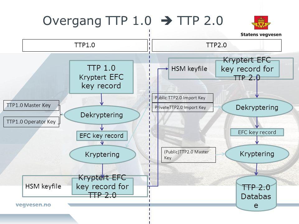 Overgang TTP 1.0  TTP 2.0 TTP 1.0 Kryptert EFC key record Dekryptering TTP1.0 Master Key TTP1.0 Operator Key Kryptering Public TTP2.0 Import Key Kryptert EFC key record for TTP 2.0 Dekryptering PrivateTTP2.0 Import Key Kryptering (Public)TTP2.0 Master Key TTP 2.0 Databas e HSM keyfile Kryptert EFC key record for TTP 2.0 HSM keyfile EFC key record TTP1.0TTP2.0