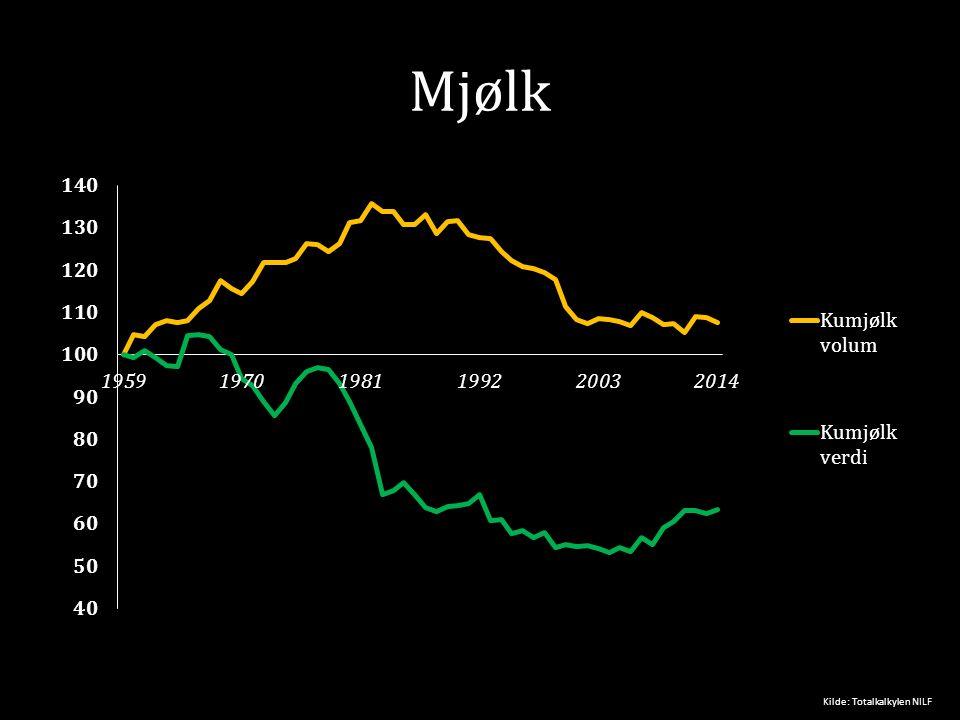 Mjølk Kilde: Totalkalkylen NILF