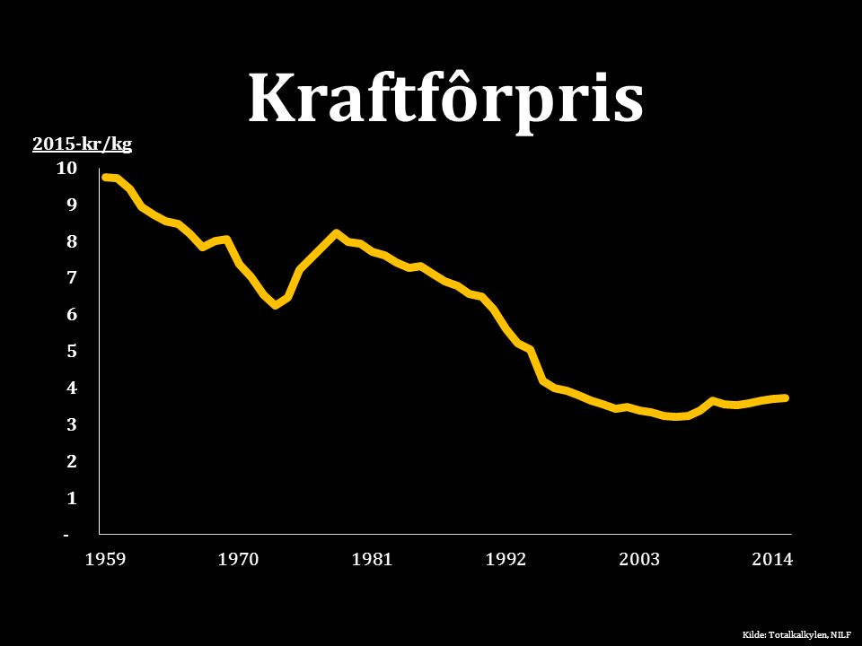 Kraftfôrpris Kilde: Totalkalkylen, NILF 2015-kr/kg