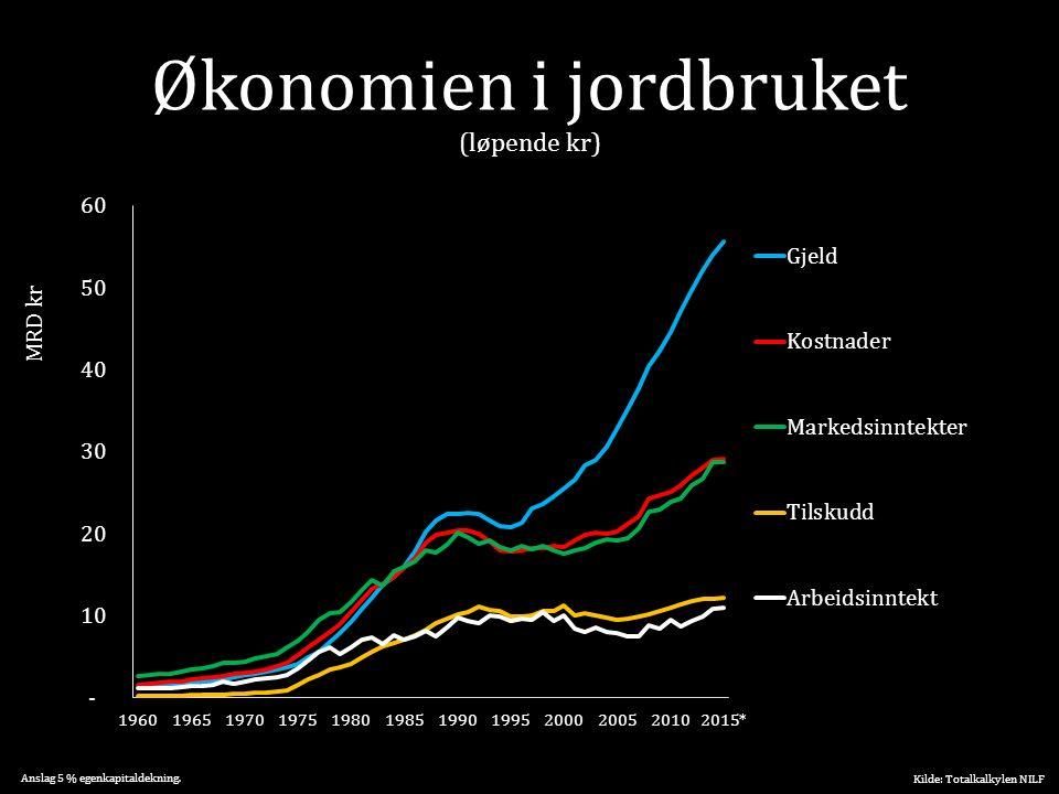 Økonomien i jordbruket (løpende kr) Kilde: Totalkalkylen NILF Anslag 5 % egenkapitaldekning. MRD kr