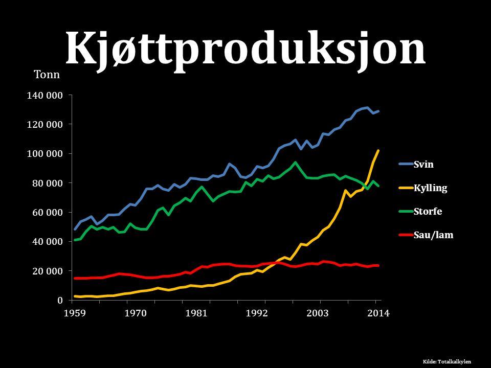 Kjøttproduksjon Kilde: Totalkalkylen Tonn