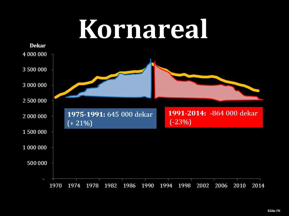 Kornareal Dekar 1975-1991: 645 000 dekar (+ 21%) 1991-2014: -864 000 dekar (-23%) Kilde: FK