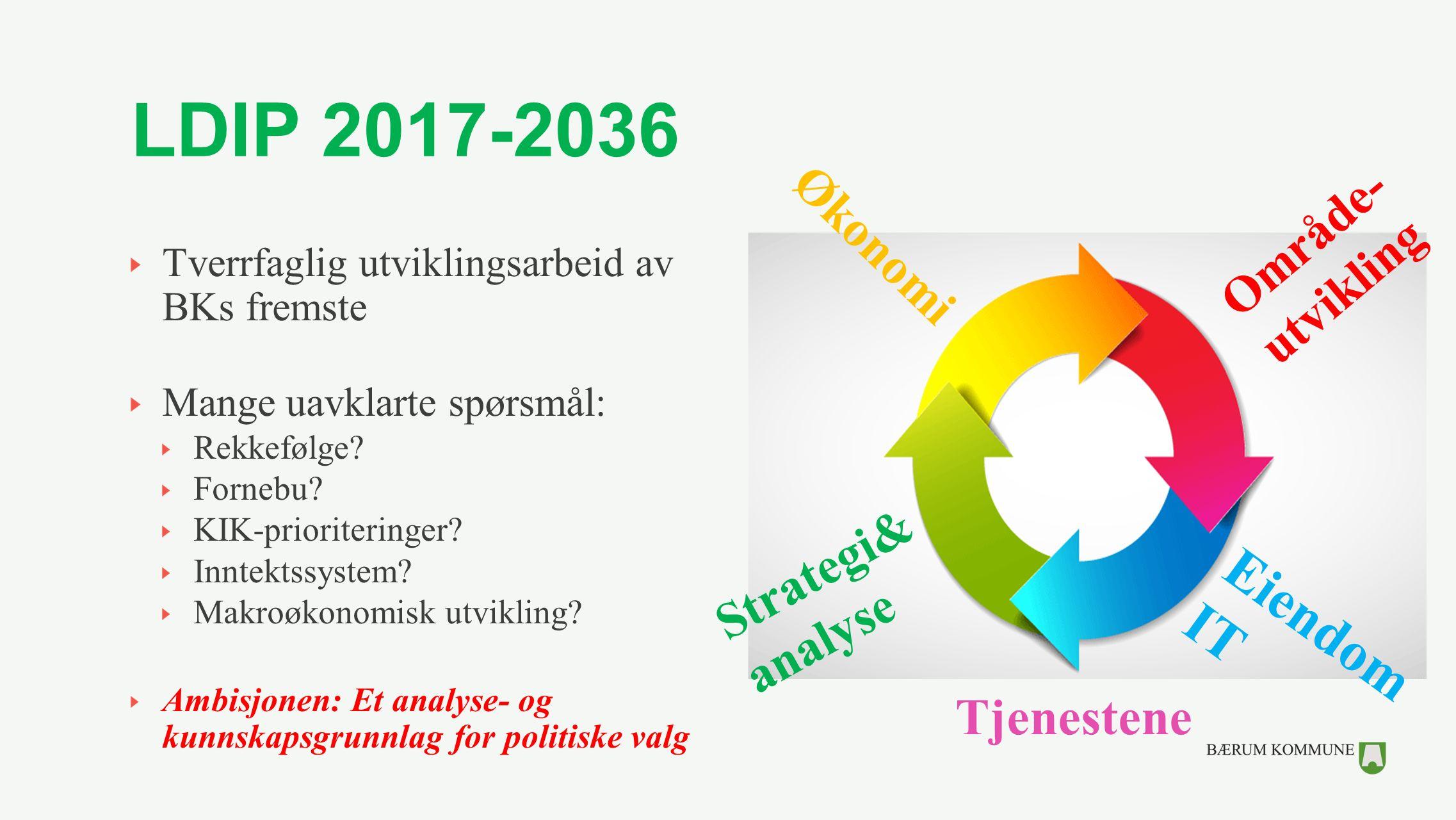 LDIP 2017-2036 Tverrfaglig utviklingsarbeid av BKs fremste Mange uavklarte spørsmål: Rekkefølge? Fornebu? KIK-prioriteringer? Inntektssystem? Makroøko