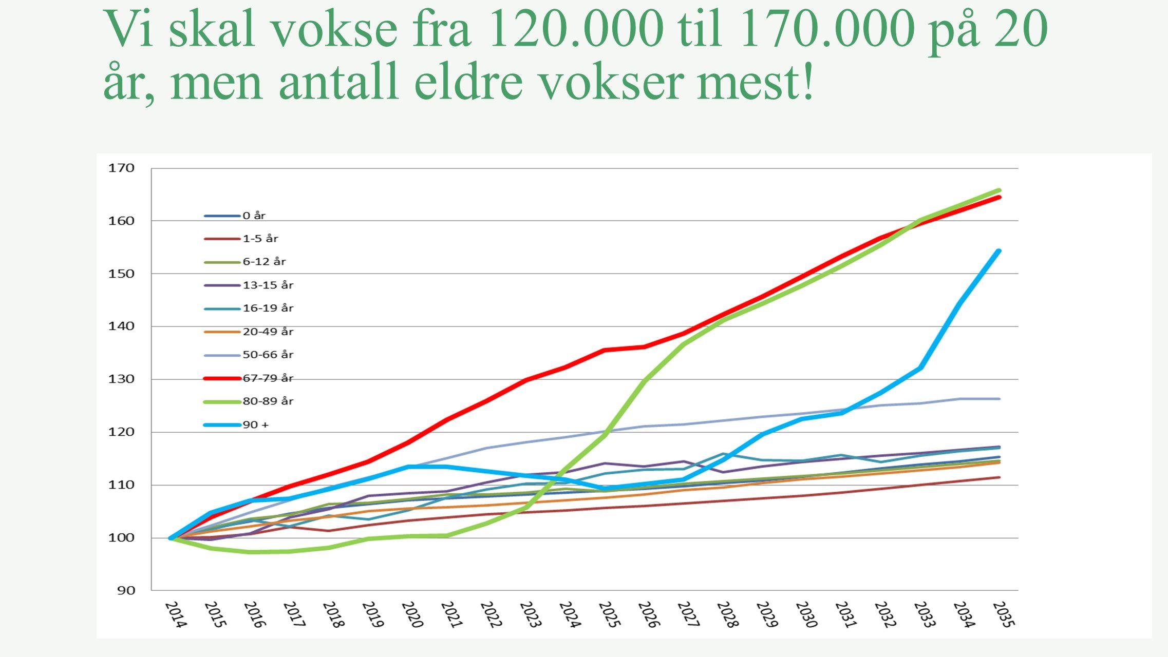 Vi skal vokse fra 120.000 til 170.000 på 20 år, men antall eldre vokser mest!