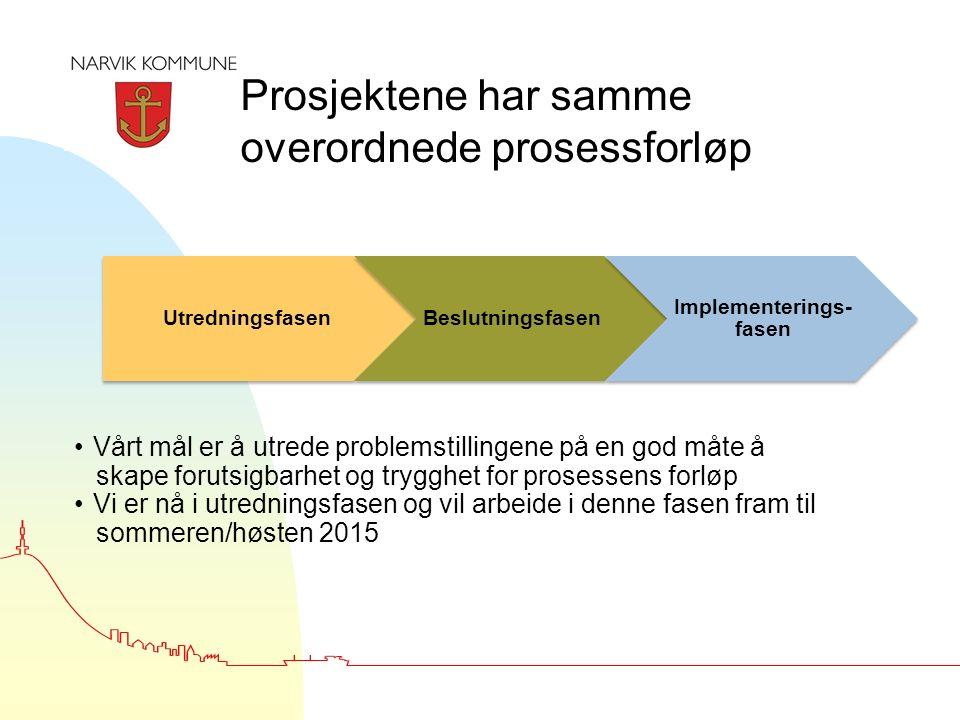 UtredningsfasenBeslutningsfasen Implementerings- fasen Vårt mål er å utrede problemstillingene på en god måte å skape forutsigbarhet og trygghet for prosessens forløp Vi er nå i utredningsfasen og vil arbeide i denne fasen fram til sommeren/høsten 2015