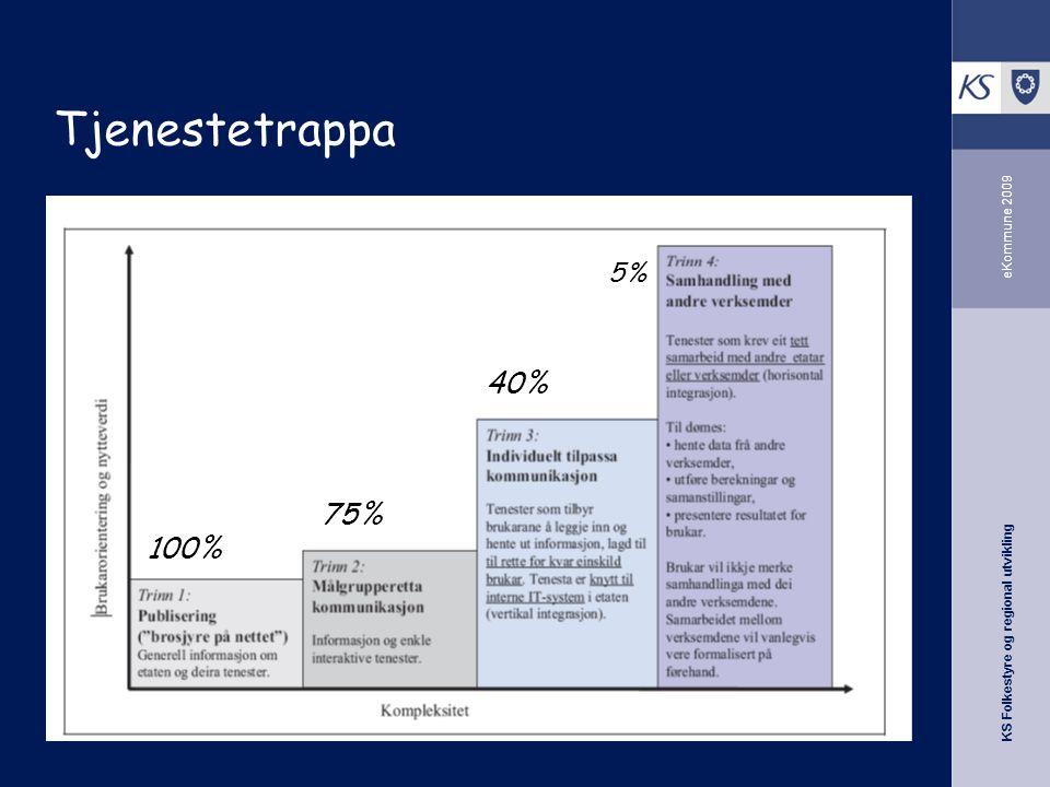 KS Folkestyre og regional utvikling eKommune 2009 Tjenestetrappa 5% 40% 75% 100%
