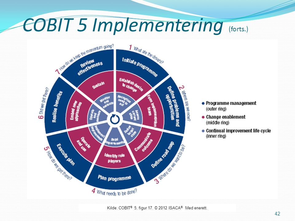 COBIT 5 Implementering (forts.) 42 Kilde: COBIT ® 5, figur 17. © 2012 ISACA ® Med enerett.