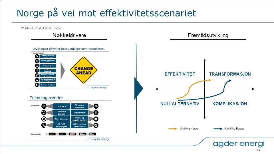 14 Norge på vei mot effektivitetsscenariet MARKEDSUTVIKLING EFFEKTIVITET NULLALTERNATIV TRANSFORMASJON KOMPLIKASJON NøkkeldrivereFremtidsutvikling Utvikling NorgeUtvikling Europa
