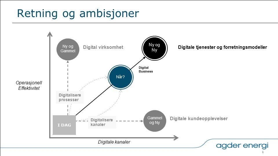 6 Retning og ambisjoner Digitale kanaler Operasjonell Effektivitet Ny og Gammel Gammel og Ny Digital virksomhet Digitale kundeopplevelser Digitale tjenester og forretningsmodeller Ny og Ny I DAG Når.