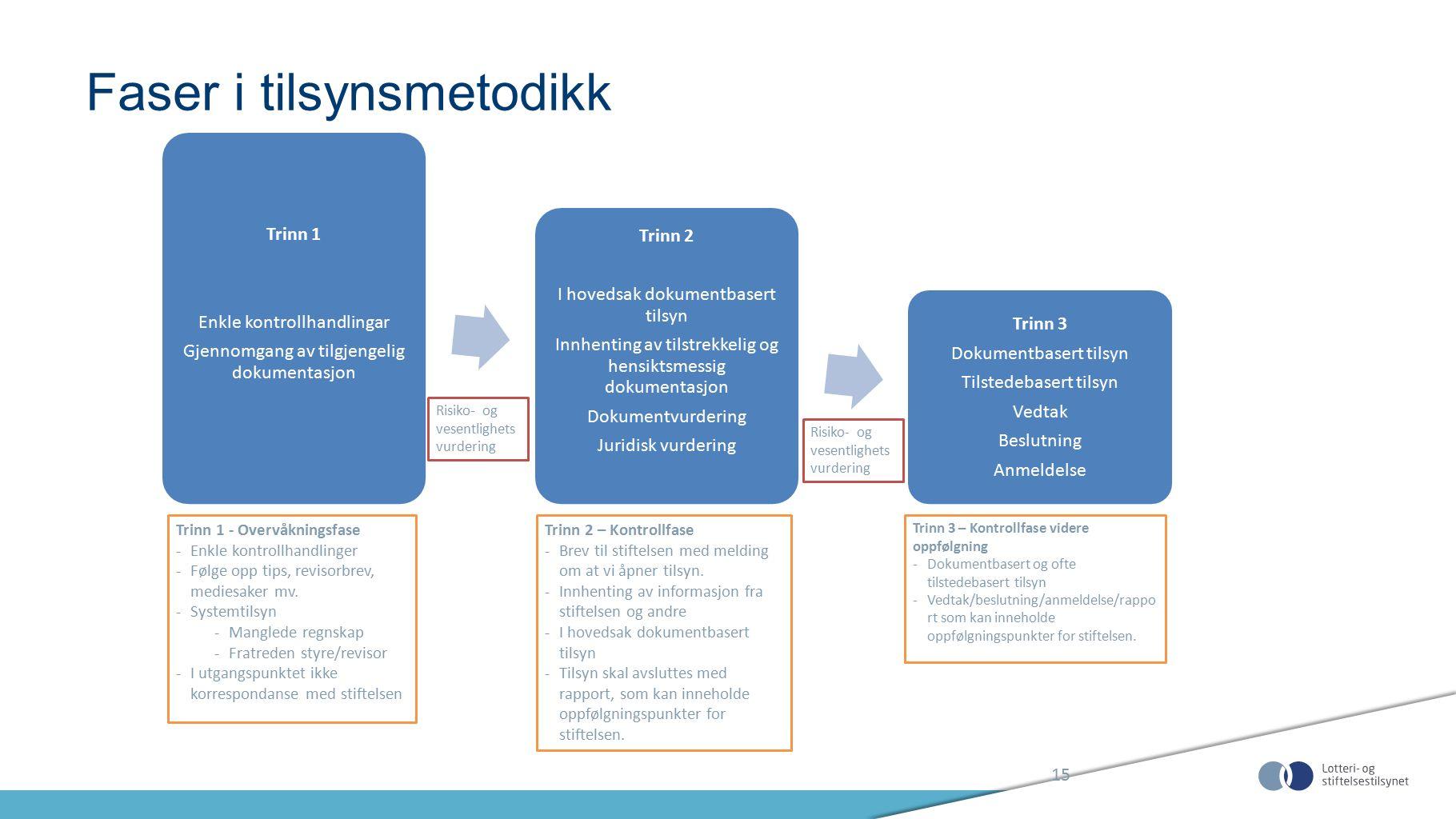 Faser i tilsynsmetodikk 15 Trinn 1 Enkle kontrollhandlingar Gjennomgang av tilgjengelig dokumentasjon Trinn 2 I hovedsak dokumentbasert tilsyn Innhent