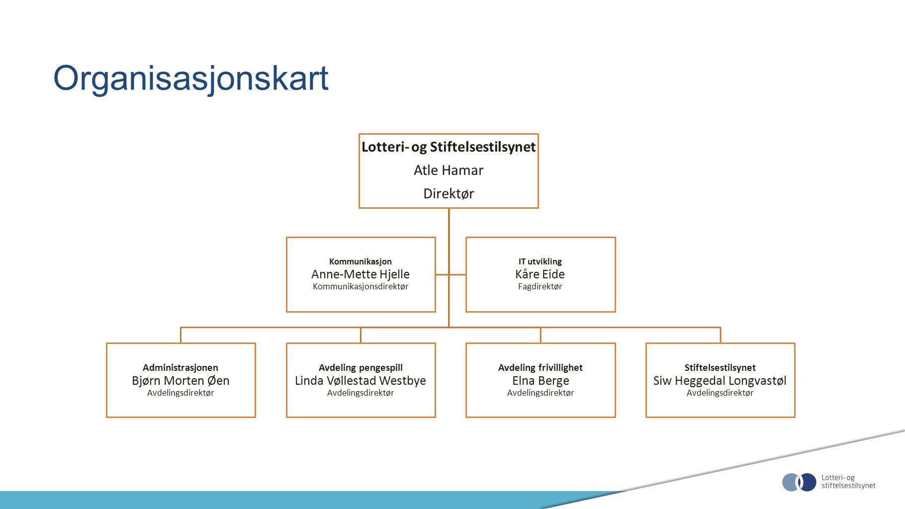 Organisasjonskart Lotteri- og Stiftelsestilsynet Atle Hamar Direktør Administrasjonen Bjørn Morten Øen Avdelingsdirektør Avdeling pengespill Linda Vøl