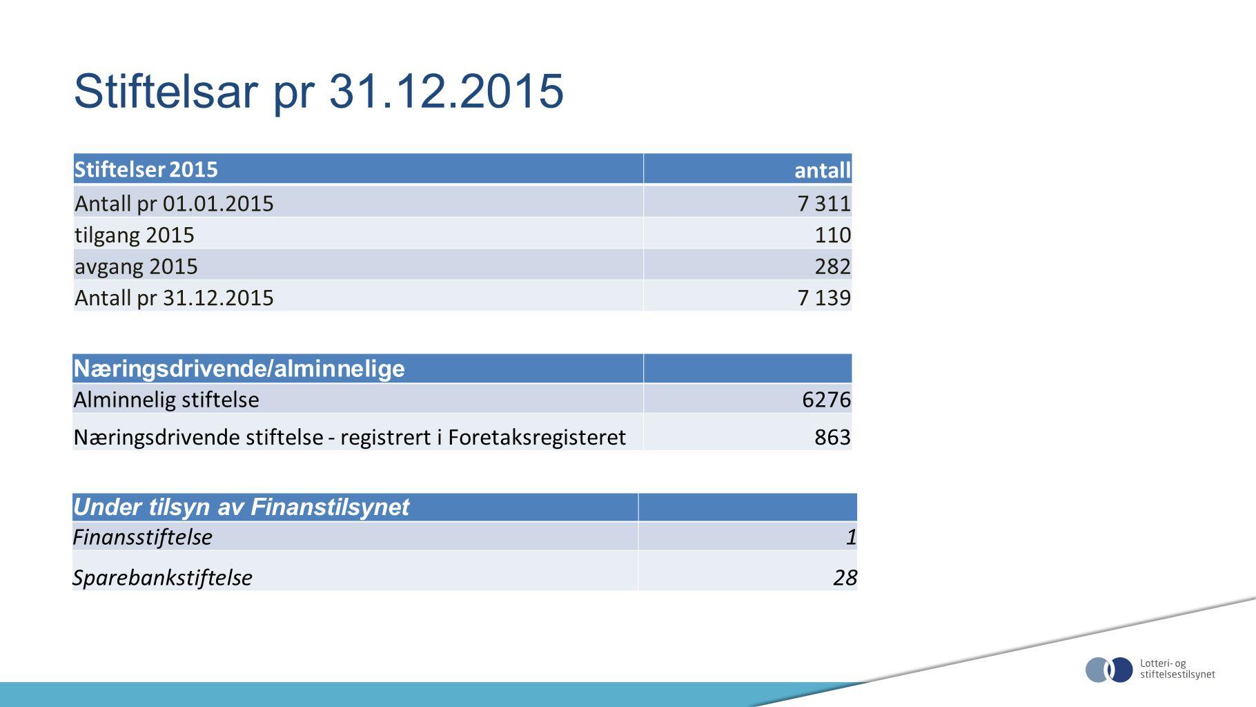 Stiftelsar pr 31.12.2015 Stiftelser 2015 antall Antall pr 01.01.20157 311 tilgang 2015110 avgang 2015282 Antall pr 31.12.20157 139 Under tilsyn av Fin