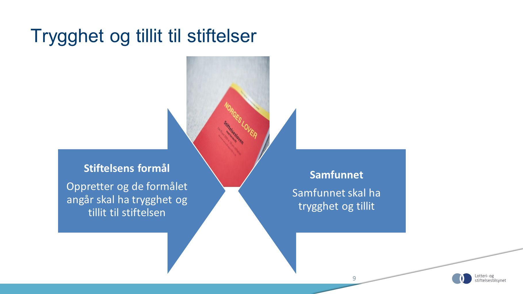 Stiftelses- tilsynet Revisor Styret Samfunnets tilsyn med stiftelsene er sammensatt Stiftl.