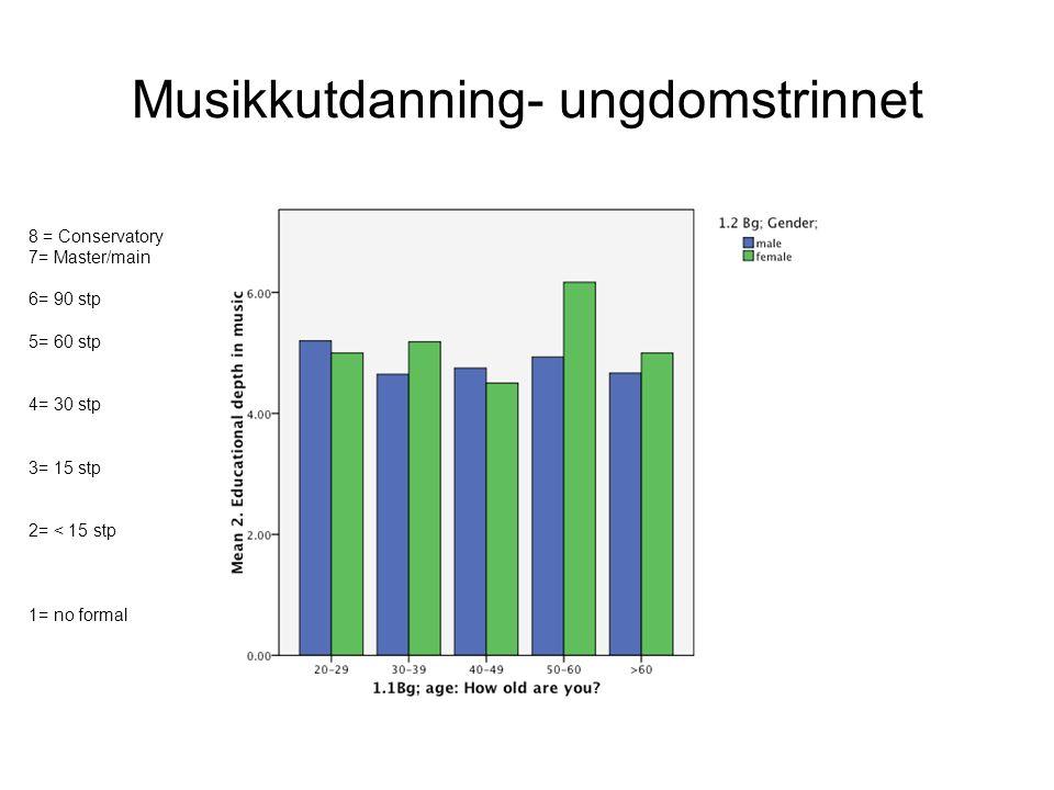 Musikkutdanning- ungdomstrinnet 8 = Conservatory 7= Master/main 6= 90 stp 5= 60 stp 4= 30 stp 3= 15 stp 2= < 15 stp 1= no formal