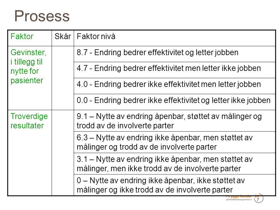 Prosess FaktorSkårFaktor nivå Gevinster, i tillegg til nytte for pasienter 8.7 - Endring bedrer effektivitet og letter jobben 4.7 - Endring bedrer effektivitet men letter ikke jobben 4.0 - Endring bedrer ikke effektivitet men letter jobben 0.0 - Endring bedrer ikke effektivitet og letter ikke jobben Troverdige resultater 9.1 – Nytte av endring åpenbar, støttet av målinger og trodd av de involverte parter 6.3 – Nytte av endring ikke åpenbar, men støttet av målinger og trodd av de involverte parter 3.1 – Nytte av endring ikke åpenbar, men støttet av målinger, men ikke trodd av de involverte parter 0 – Nytte av endring ikke åpenbar, ikke støttet av målinger og ikke trodd av de involverte parter