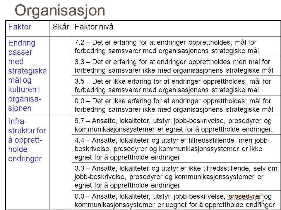 Organisasjon FaktorSkårFaktor nivå Endring passer med strategiske mål og kulturen i organisa- sjonen 7.2 – Det er erfaring for at endringer opprettholdes; mål for forbedring samsvarer med organisasjonens strategiske mål 3.3 – Det er erfaring for at endringer opprettholdes men mål for forbedring samsvarer ikke med organisasjonens strategiske mål 3.5 – Det er ikke erfaring for at endringer opprettholdes; mål for forbedring samsvarer med organisasjonens strategiske mål 0.0 – Det er ikke erfaring for at endringer opprettholdes; mål for forbedring samsvarer ikke med organisasjonens strategiske mål Infra- struktur for å opprett- holde endringer 9.7 – Ansatte, lokaliteter, utstyr, jobb-beskrivelse, prosedyrer og kommunikasjonssystemer er egnet for å opprettholde endringer.