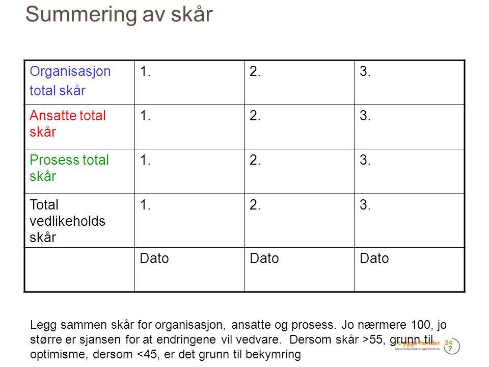Summering av skår Organisasjon total skår 1.2.3. Ansatte total skår 1.2.3.