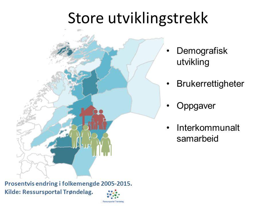 Store utviklingstrekk Demografisk utvikling Brukerrettigheter Oppgaver Interkommunalt samarbeid Prosentvis endring i folkemengde 2005-2015.