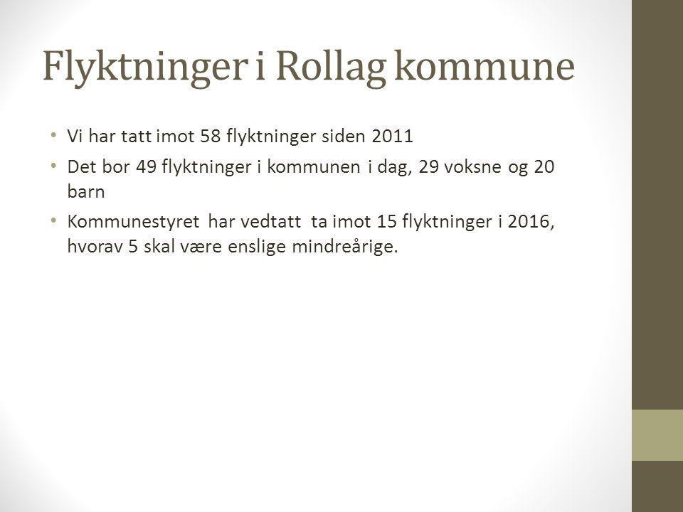 Flyktninger i Rollag kommune Vi har tatt imot 58 flyktninger siden 2011 Det bor 49 flyktninger i kommunen i dag, 29 voksne og 20 barn Kommunestyret har vedtatt ta imot 15 flyktninger i 2016, hvorav 5 skal være enslige mindreårige.
