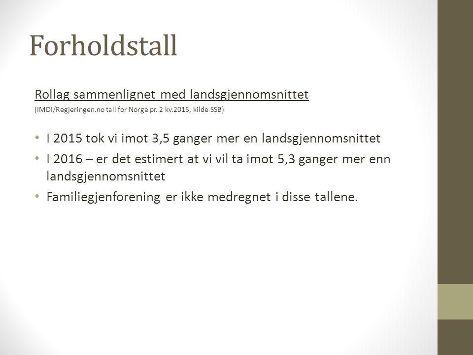 Forholdstall Rollag sammenlignet med landsgjennomsnittet (IMDI/Regjeringen.no tall for Norge pr.