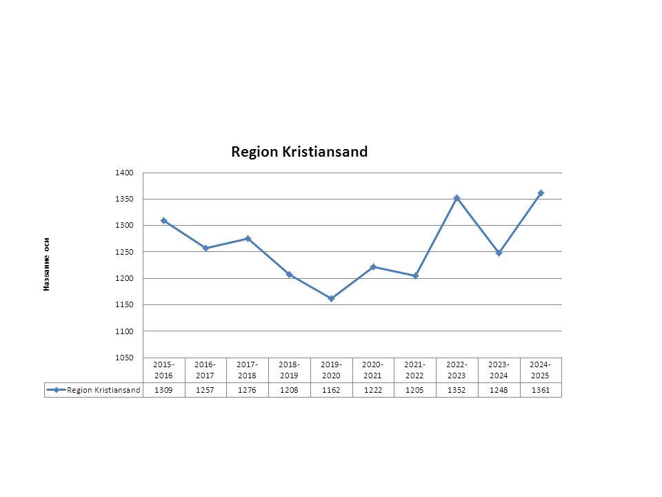 Prognoser elevtallsvekst – eks Kristiansandsregionen