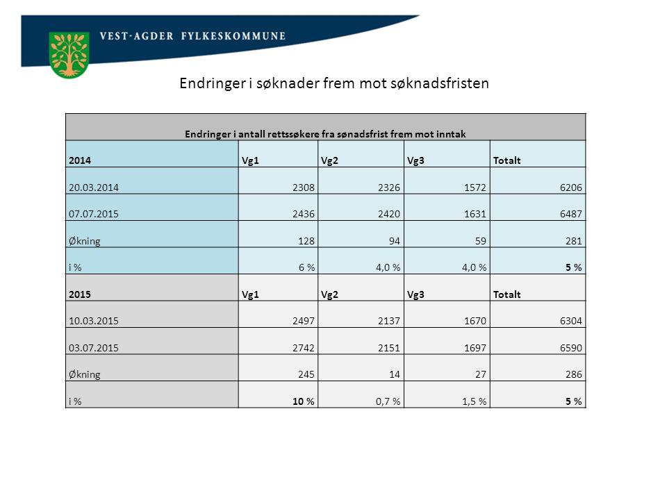 Elevtallprognose søkere til Vg1 – Region Lister